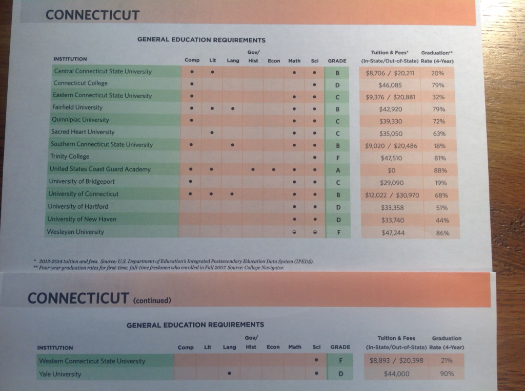 State Report Card, ACTA