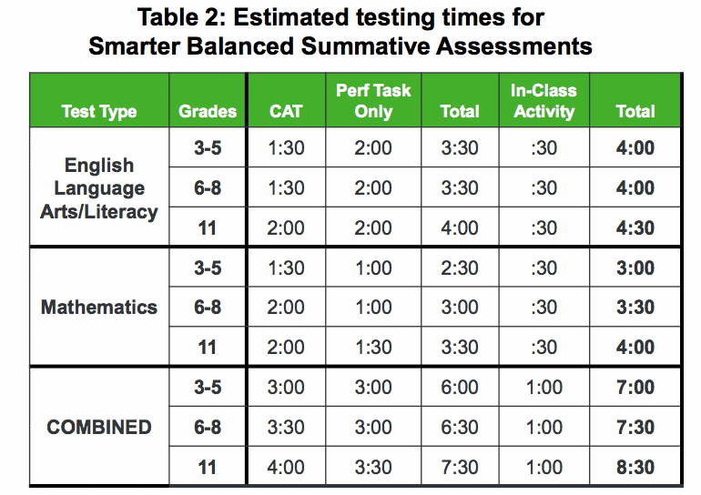 SBAC Test times