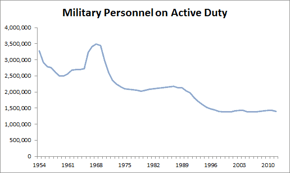military_personnel_n_active_duty